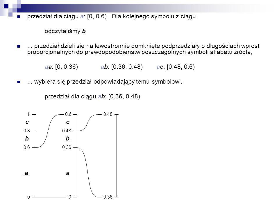 przedział dla ciągu a: [0, 0.6). Dla kolejnego symbolu z ciągu